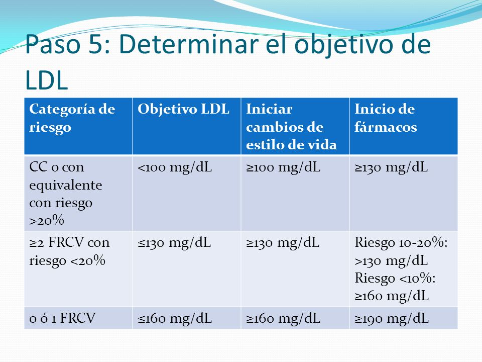 Paso 5: Determinar el objetivo de LDL Categoría de riesgo Objetivo LDLIniciar cambios de estilo de vida Inicio de fármacos CC o con equivalente con riesgo >20% <100 mg/dL100 mg/dL130 mg/dL 2 FRCV con riesgo <20% 130 mg/dL Riesgo 10-20%: >130 mg/dL Riesgo <10%: 160 mg/dL 0 ó 1 FRCV160 mg/dL 190 mg/dL