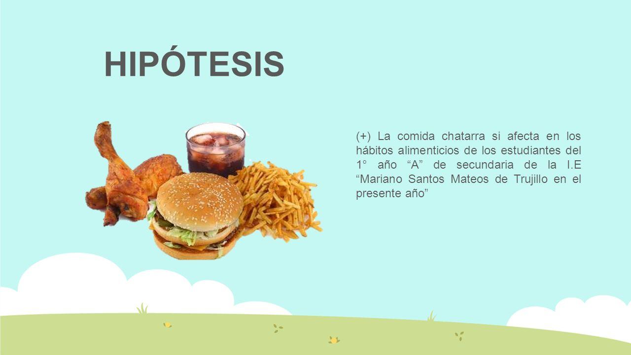 HIPÓTESIS (+) La comida chatarra si afecta en los hábitos alimenticios de los estudiantes del 1° año A de secundaria de la I.E Mariano Santos Mateos de Trujillo en el presente año