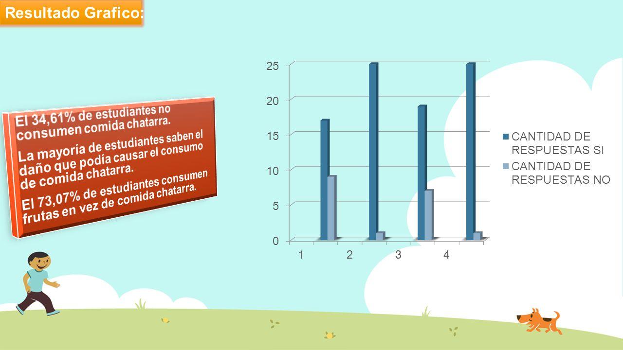 Resultado Grafico: