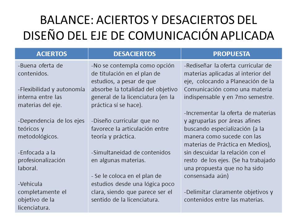 BALANCE: ACIERTOS Y DESACIERTOS DEL DISEÑO DEL EJE DE COMUNICACIÓN APLICADA ACIERTOSDESACIERTOSPROPUESTA -Buena oferta de contenidos. -Flexibilidad y