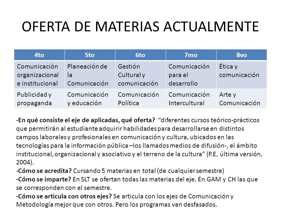 OFERTA DE MATERIAS ACTUALMENTE 4to5to6to7mo8vo Comunicación organizacional e institucional Planeación de la Comunicación Gestión Cultural y comunicaci