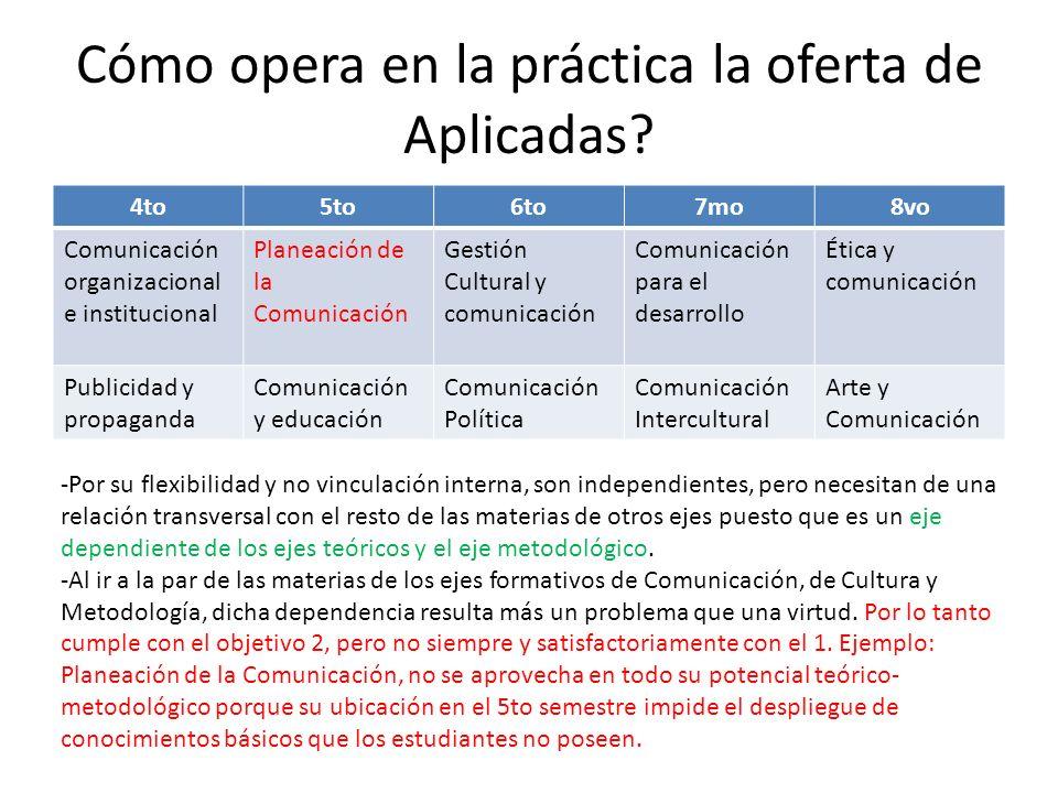 Cómo opera en la práctica la oferta de Aplicadas? 4to5to6to7mo8vo Comunicación organizacional e institucional Planeación de la Comunicación Gestión Cu