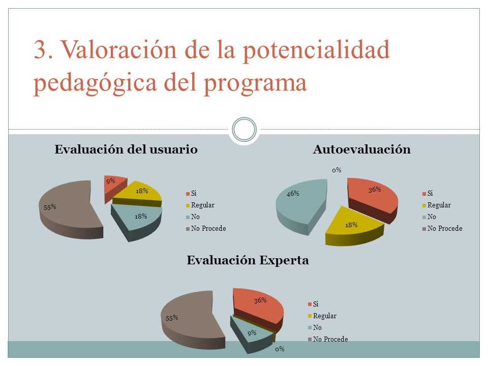 3. Valoración de la potencialidad pedagógica del programa
