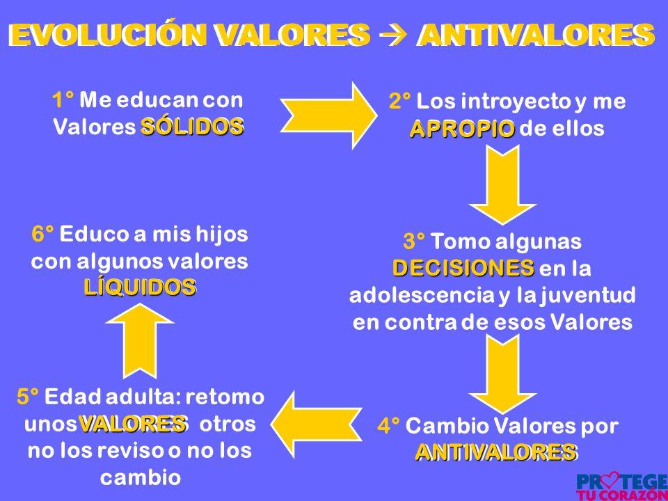 SÓLIDOS 1° Me educan con SÓLIDOS Valores SÓLIDOS EVOLUCIÓN VALORES ANTIVALORES 6° Educo a mis hijos con algunos valores LIQUIDOSLÍQUIDOS 4° Cambio Val