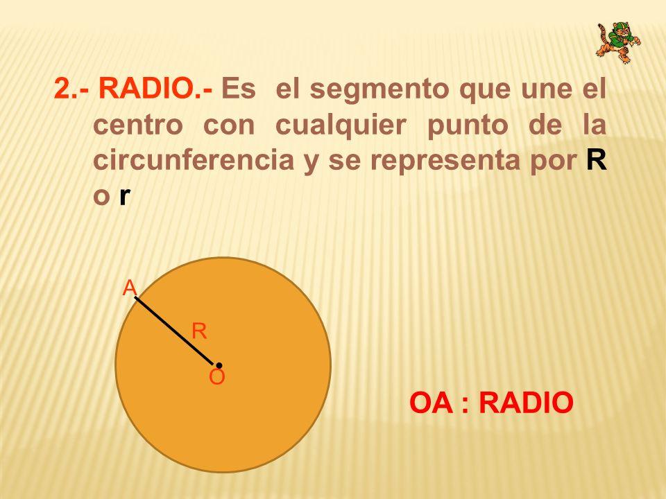 2.- RADIO.- Es el segmento que une el centro con cualquier punto de la circunferencia y se representa por R o r O R A OA : RADIO