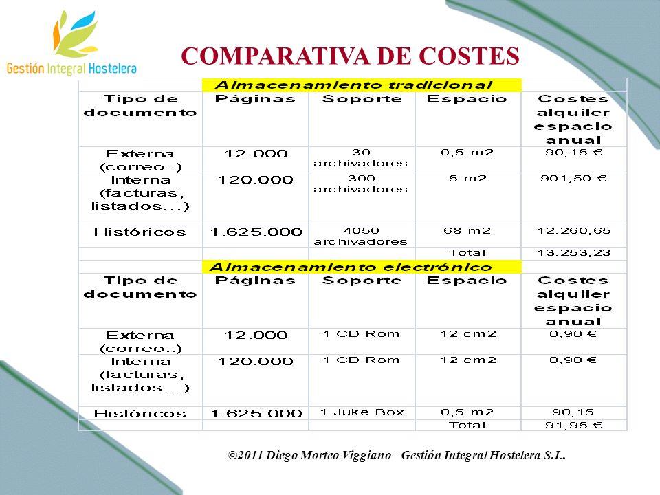 COMPARATIVA DE COSTES ©2011 Diego Morteo Viggiano –Gestión Integral Hostelera S.L.