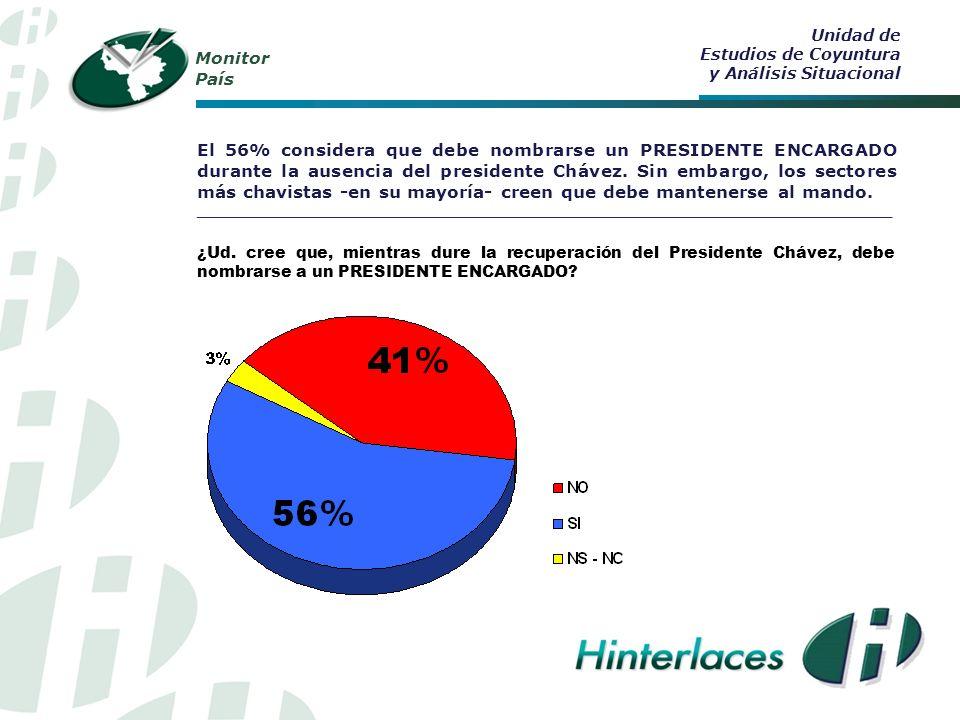 Monitor País 8 de cada 10 venezolanos rechazan la violencia en armas como instrumento de lucha política.