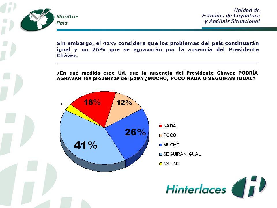 Monitor País Coincidiendo con lo que establece la Constitución Nacional, el 60% de los venezolanos opina que, si el Presidente Chávez no puede culminar su mandato, debe asumir el Vice-Presidente hasta la elección del nuevo presidente constitucional en diciembre 2012.