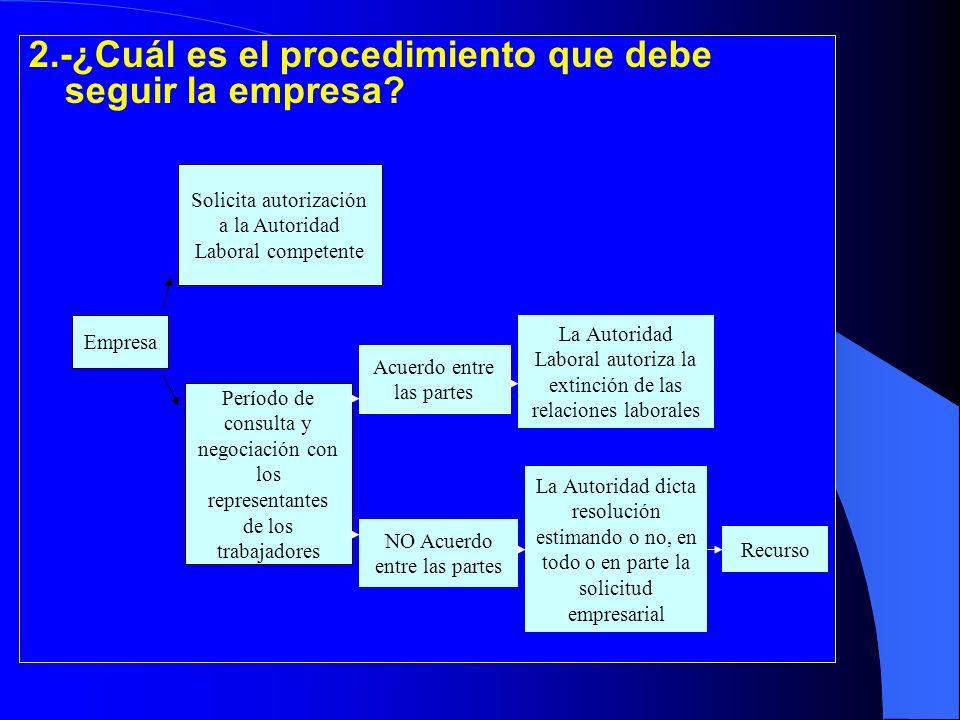 2.-¿Cuál es el procedimiento que debe seguir la empresa? Empresa Período de consulta y negociación con los representantes de los trabajadores Solicita