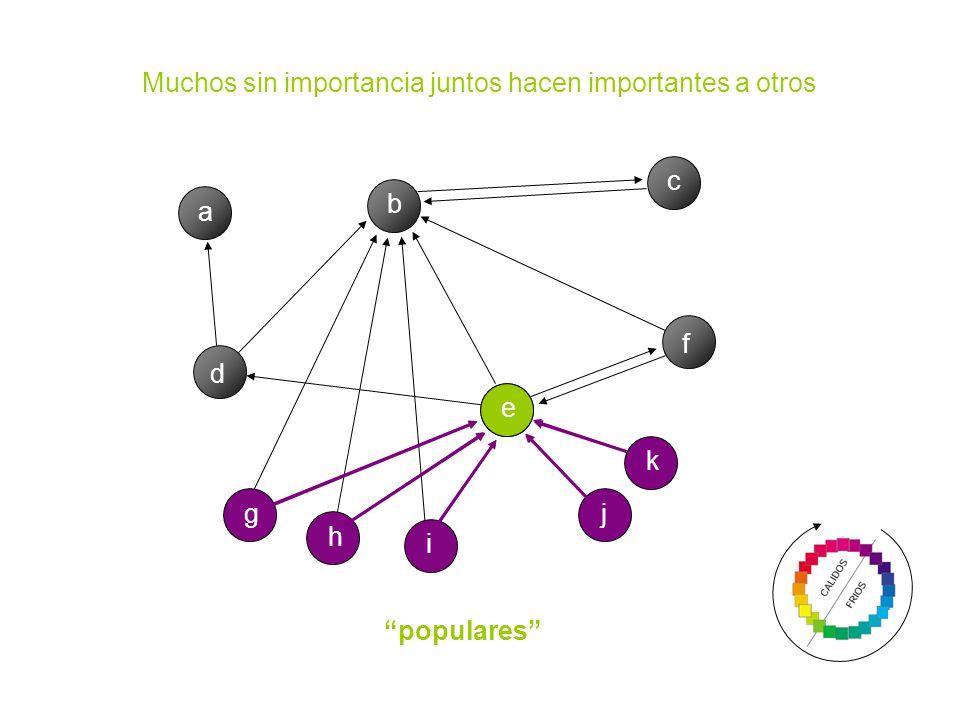 Muchos sin importancia juntos hacen importantes a otros a b c d e f g h i j k populares
