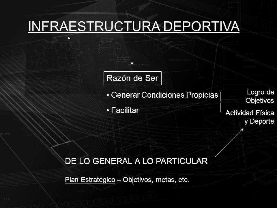 INFRAESTRUCTURA DEPORTIVA Razón de Ser Generar Condiciones Propicias Facilitar Logro de Objetivos Actividad Física y Deporte DE LO GENERAL A LO PARTIC