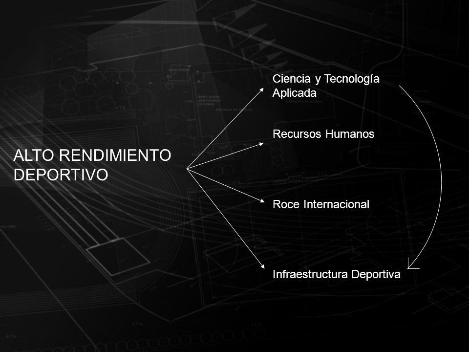 ALTO RENDIMIENTO DEPORTIVO Ciencia y Tecnología Aplicada Recursos Humanos Roce Internacional Infraestructura Deportiva