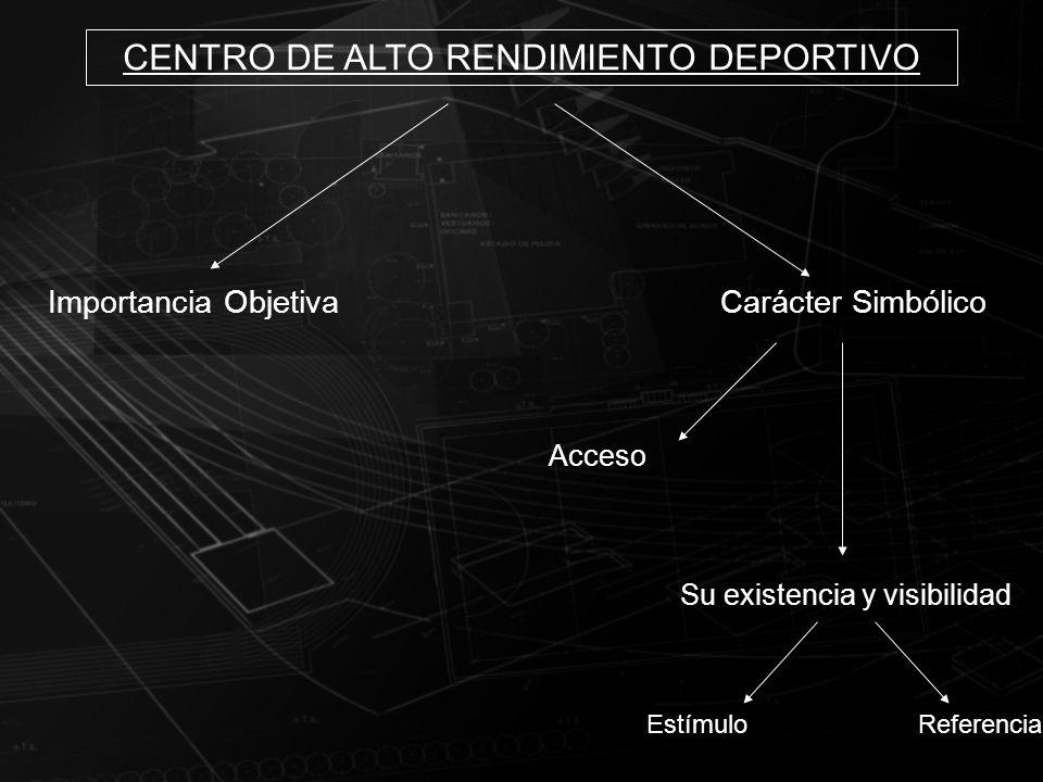 CENTRO DE ALTO RENDIMIENTO DEPORTIVO Importancia ObjetivaCarácter Simbólico Acceso Su existencia y visibilidad EstímuloReferencia