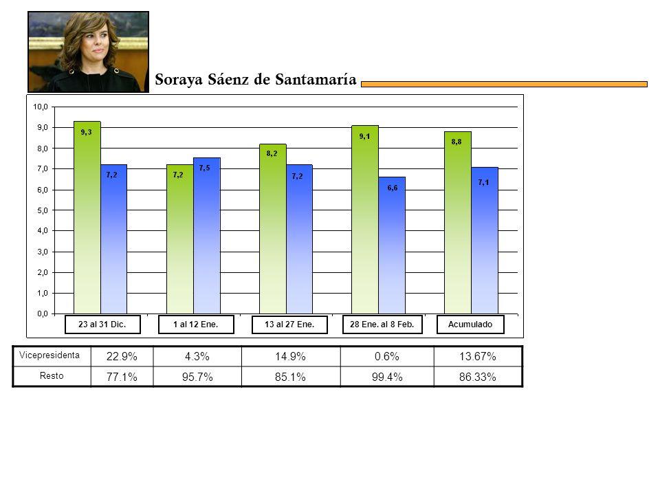 Vicepresidenta 22.9%4.3%14.9%0.6%13.67% Resto 77.1%95.7%85.1%99.4%86.33% Acumulado23 al 31 Dic.1 al 12 Ene.