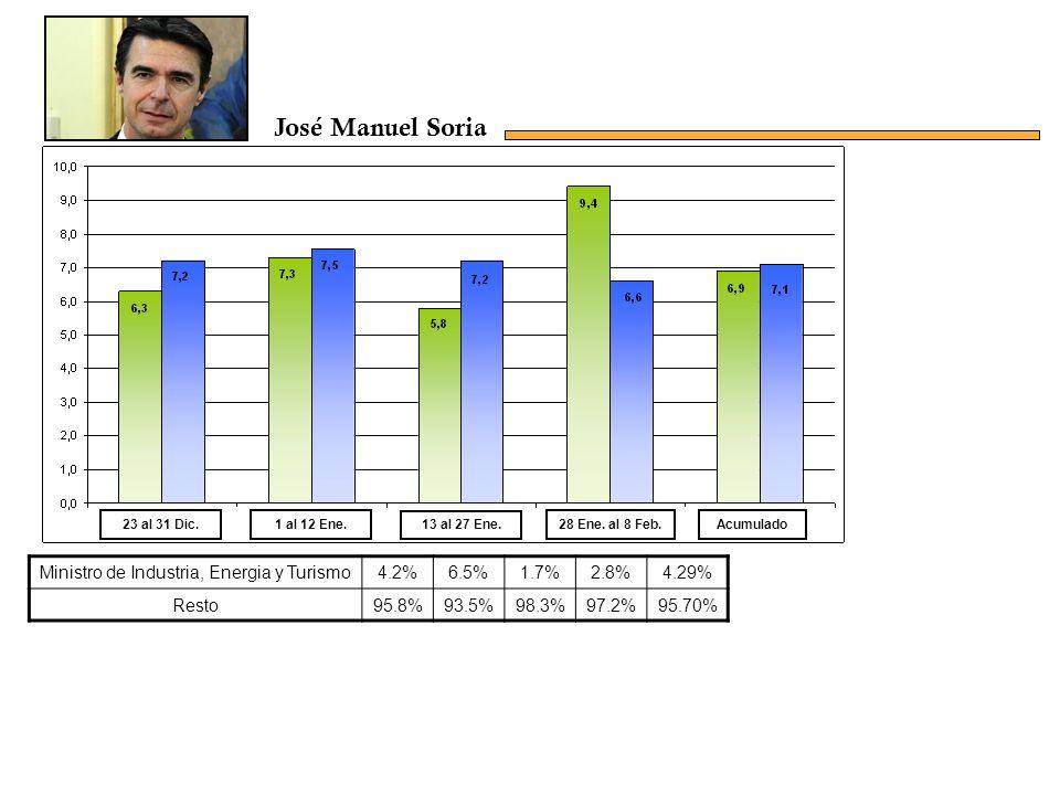 Ministro de Industria, Energia y Turismo4.2%6.5%1.7%2.8%4.29% Resto95.8%93.5%98.3%97.2%95.70% Acumulado23 al 31 Dic.1 al 12 Ene.