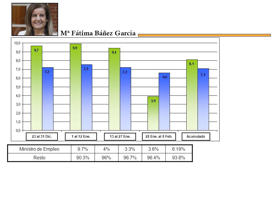 Ministro de Empleo9.7%4%3.3%3.6%6.19% Resto90.3%96%96.7%96.4%93.8% Acumulado23 al 31 Dic.1 al 12 Ene.