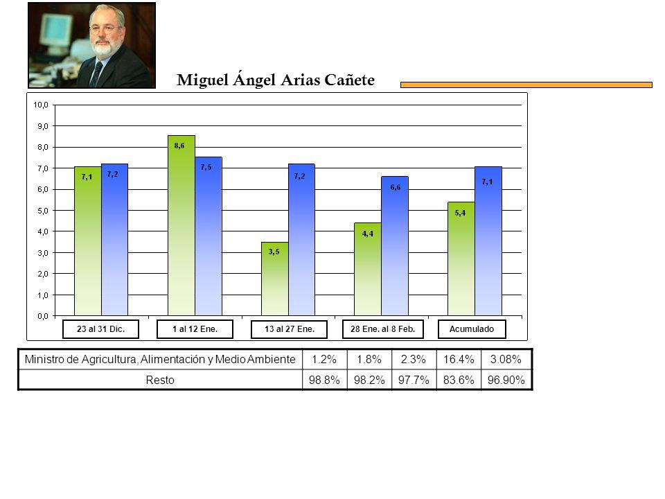 Ministro de Agricultura, Alimentación y Medio Ambiente1.2%1.8%2.3%16.4%3.08% Resto98.8%98.2%97.7%83.6%96.90% Acumulado23 al 31 Dic.1 al 12 Ene.