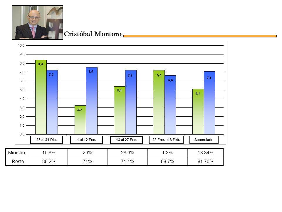 Ministro23.5%14.9%8.6%25.6%18.37% Resto77.1%85.1%91.4%74.4%81.60% Acumulado23 al 31 Dic.1 al 12 Ene.