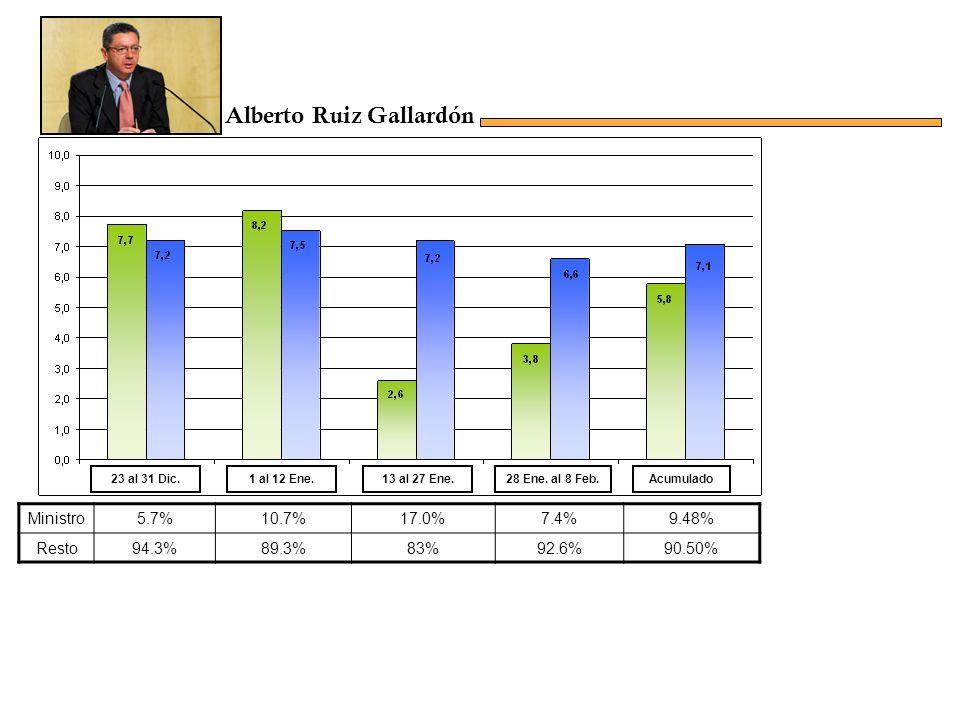 Ministro5.7%10.7%17.0%7.4%9.48% Resto94.3%89.3%83%92.6%90.50% Acumulado23 al 31 Dic.1 al 12 Ene.