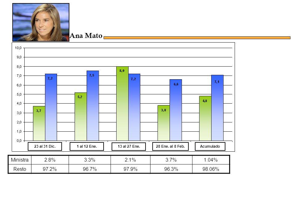 Ministra1.4%0.7%1.4%1%18.34% Resto98.6%99.3%98.6%99%82.03% Acumulado23 al 31 Dic.1 al 12 Ene.