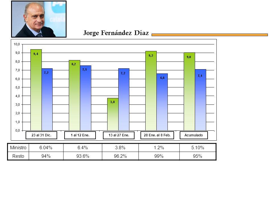 Ministro6.04%6.4%3.8%1.2%5.10% Resto94%93.6%96.2%99%95% Acumulado23 al 31 Dic.1 al 12 Ene.