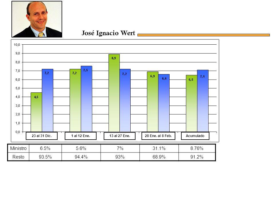 Ministro6.5%5.6%7%31.1%8.76% Resto93.5%94.4%93%68.9%91.2% Acumulado23 al 31 Dic.1 al 12 Ene.