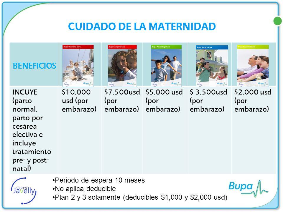 CUIDADOS DEL RECIÉN NACIDO (COBERTURA PROVISIONAL) BENEFICIOS *COBERTURA PROVISIONAL DEL RECIÉN NACIDO $50,000 usd $30,000 usd $15,000 usd $10,000 usd *Cobertura por un máximo de 90 días después del parto; para todos los productos.