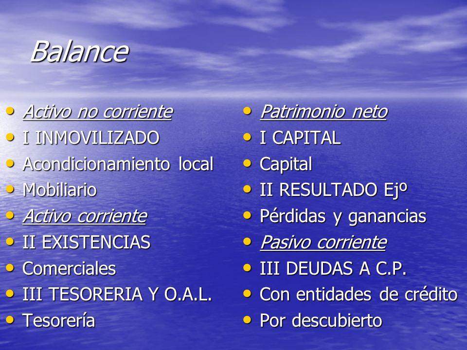 Balance Activo no corriente Activo no corriente I INMOVILIZADO I INMOVILIZADO Acondicionamiento local Acondicionamiento local Mobiliario Mobiliario Ac