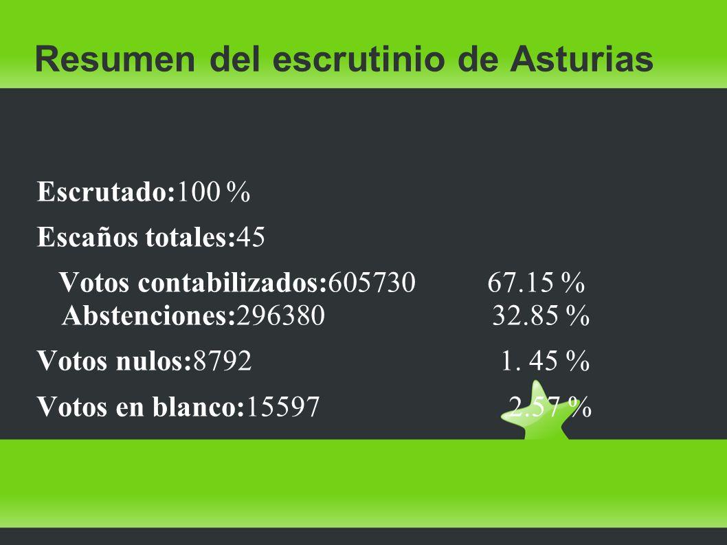 Resumen del escrutinio de Asturias Escrutado:100 % Escaños totales:45 Votos contabilizados:605730 67.15 % Abstenciones:296380 32.85 % Votos nulos:8792 1.