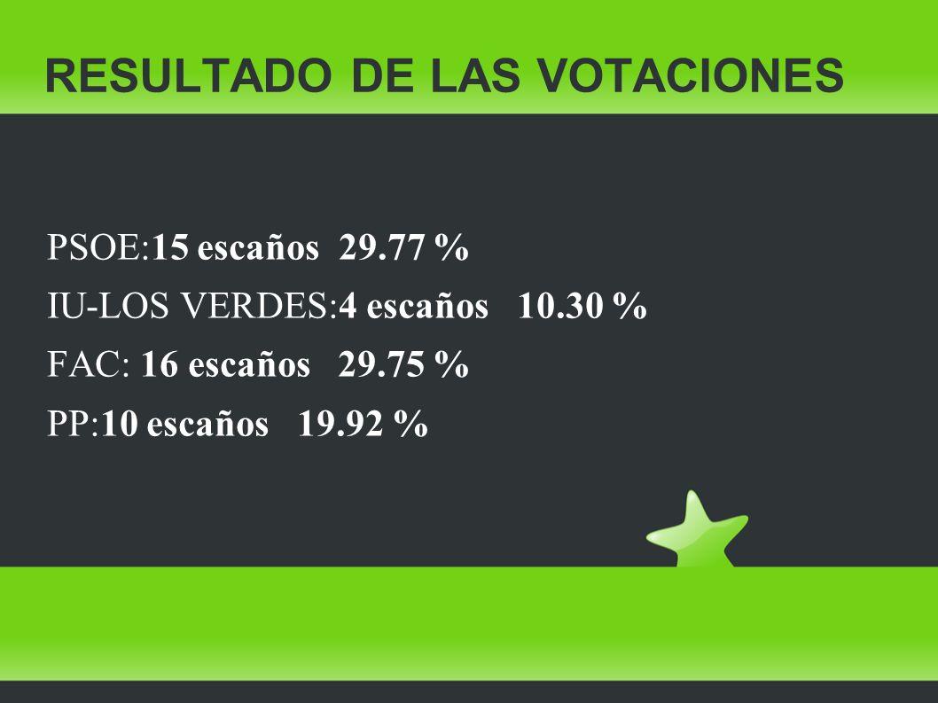 RESULTADO DE LAS VOTACIONES PSOE:15 escaños 29.77 % IU-LOS VERDES:4 escaños 10.30 % FAC: 16 escaños 29.75 % PP:10 escaños 19.92 %