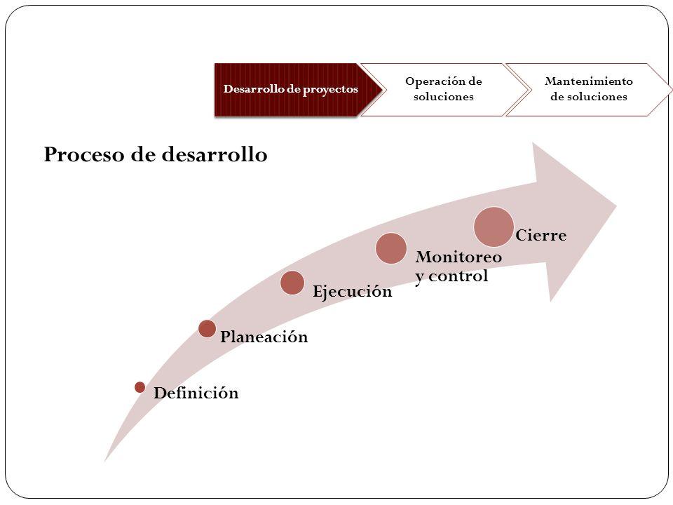 Desarrollo de proyectos Operación de soluciones Mantenimiento de soluciones Definición Planeación Ejecución Monitoreo y control Cierre Proceso de desa