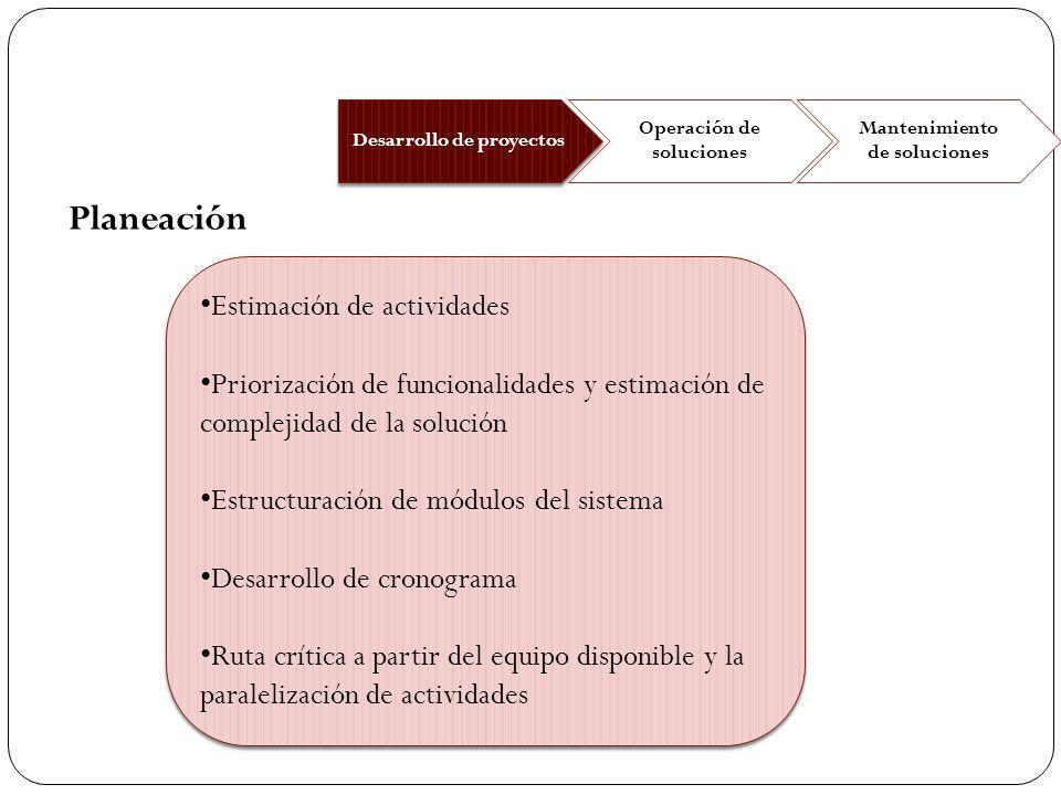 Estimación de actividades Priorización de funcionalidades y estimación de complejidad de la solución Estructuración de módulos del sistema Desarrollo