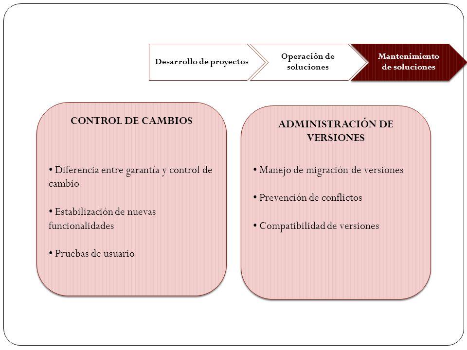 Desarrollo de proyectos Operación de soluciones Mantenimiento de soluciones CONTROL DE CAMBIOS ADMINISTRACIÓN DE VERSIONES Manejo de migración de vers