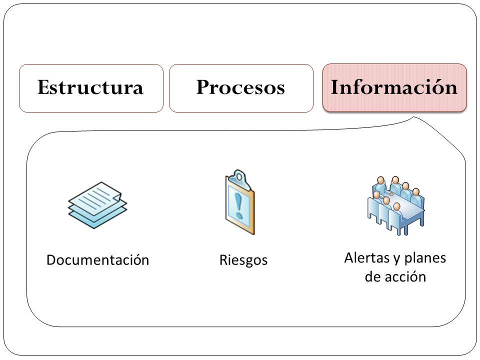 EstructuraProcesos Información Documentación Riesgos Alertas y planes de acción