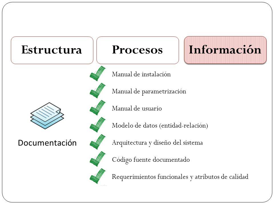 EstructuraProcesos Información Documentación Manual de instalación Manual de parametrización Manual de usuario Modelo de datos (entidad-relación) Arqu