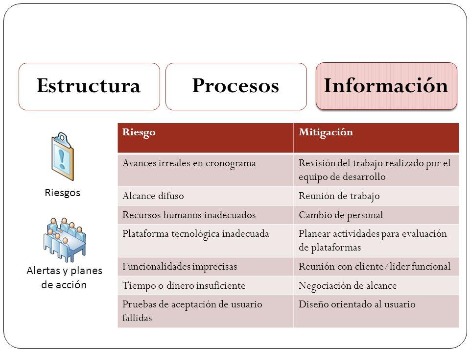 EstructuraProcesos Información Riesgos Alertas y planes de acción RiesgoMitigación Avances irreales en cronogramaRevisión del trabajo realizado por el