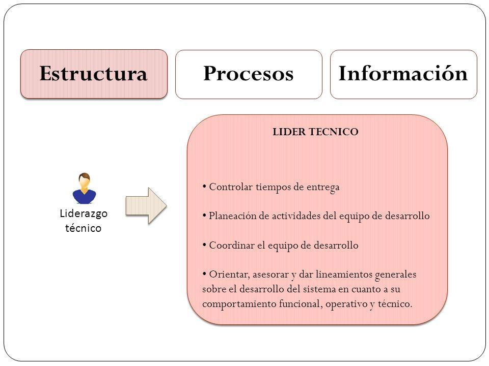 Estructura ProcesosInformación Liderazgo técnico Controlar tiempos de entrega Planeación de actividades del equipo de desarrollo Coordinar el equipo d