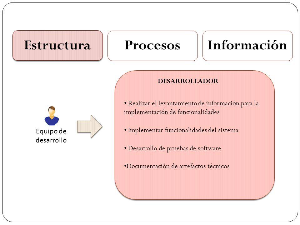 Estructura ProcesosInformación Equipo de desarrollo Establecer el esquema y estilo gráfico de las pantallas de usuario Emitir recomendaciones de usabilidad Conservar la imagen corporativa de la organización en las pantallas Apoyar el desarrollo de la capa de presentación del sistema Establecer el esquema y estilo gráfico de las pantallas de usuario Emitir recomendaciones de usabilidad Conservar la imagen corporativa de la organización en las pantallas Apoyar el desarrollo de la capa de presentación del sistema DISEÑADOR