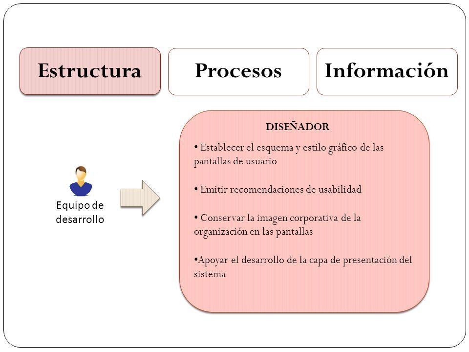 Estructura ProcesosInformación Equipo de desarrollo Instalar, configurar, administrar y monitorear el funcionamiento de las distintas aplicaciones en ejecución (software) y los servidores (hardware) Definición de los ambientes de desarrollo, pruebas y producción de los sistemas Instalar, configurar, administrar y monitorear el funcionamiento de las distintas aplicaciones en ejecución (software) y los servidores (hardware) Definición de los ambientes de desarrollo, pruebas y producción de los sistemas INGENIERO INFRAESTRUCTURA