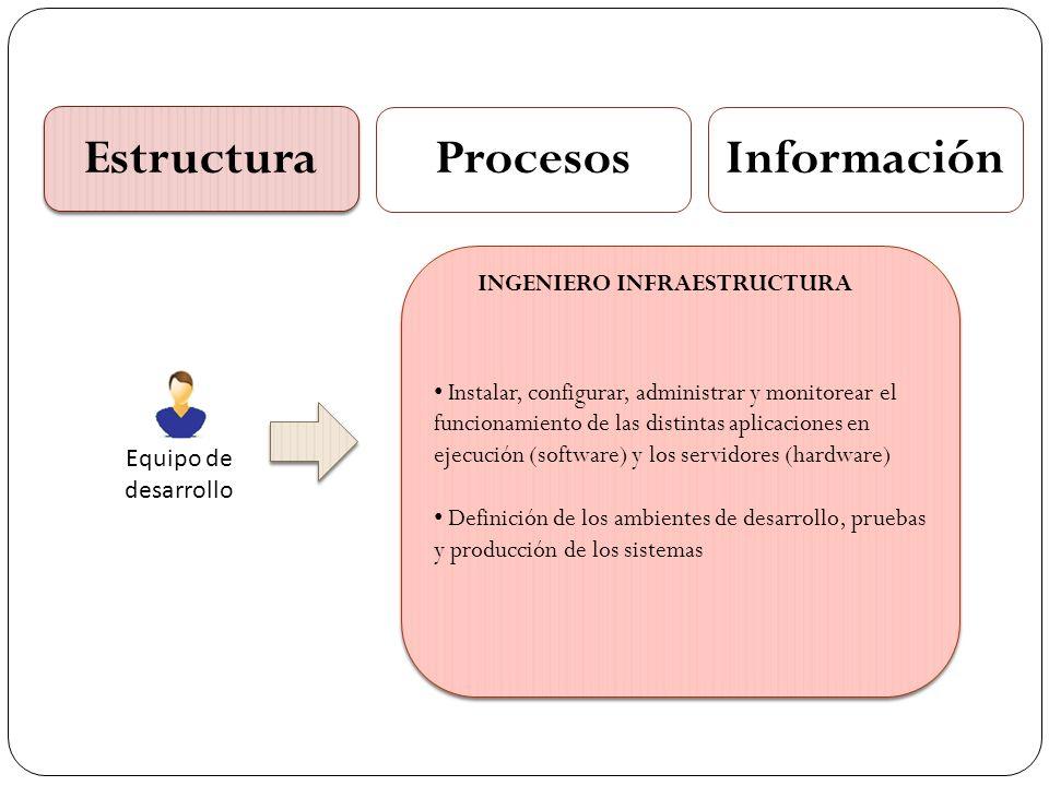 Estructura ProcesosInformación Equipo de desarrollo Instalar, configurar, administrar y monitorear el funcionamiento de las distintas aplicaciones en