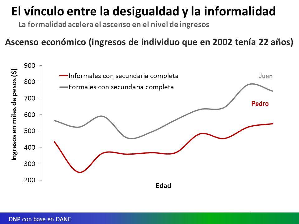 Ascenso económico (ingresos de individuo que en 2002 tenía 22 años) La formalidad acelera el ascenso en el nivel de ingresos El vínculo entre la desigualdad y la informalidad DNP con base en DANE Pedro Juan