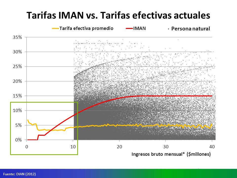 Tarifas IMAN vs. Tarifas efectivas actuales Fuente: DIAN (2012) Persona natural