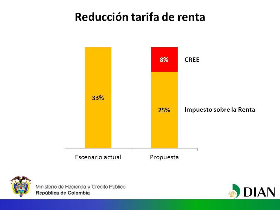 Reducción tarifa de renta Impuesto sobre la Renta CREE