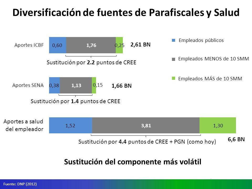 Diversificación de fuentes de Parafiscales y Salud Fuente: DNP (2012) Sustitución por 2.2 puntos de CREE Sustitución por 1.4 puntos de CREE Aportes a salud del empleador Sustitución por 4.4 puntos de CREE + PGN (como hoy) Sustitución del componente más volátil Empleados MENOS de 10 SMM Empleados MÁS de 10 SMM Empleados públicos 2,61 BN 1,66 BN 6,6 BN