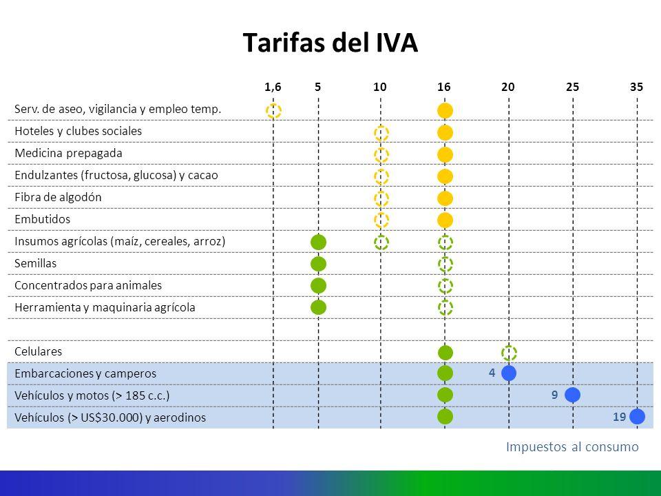 Tarifas del IVA.1,651016202535 Serv. de aseo, vigilancia y empleo temp.