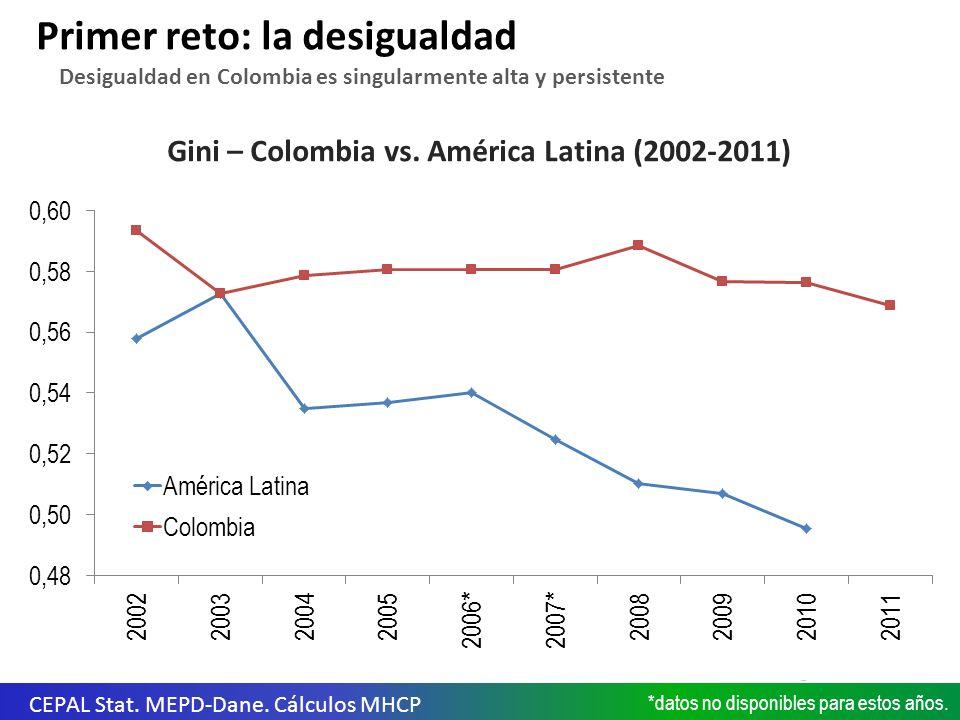 Gini – Colombia vs. América Latina (2002-2011) Primer reto: la desigualdad CEPAL Stat.