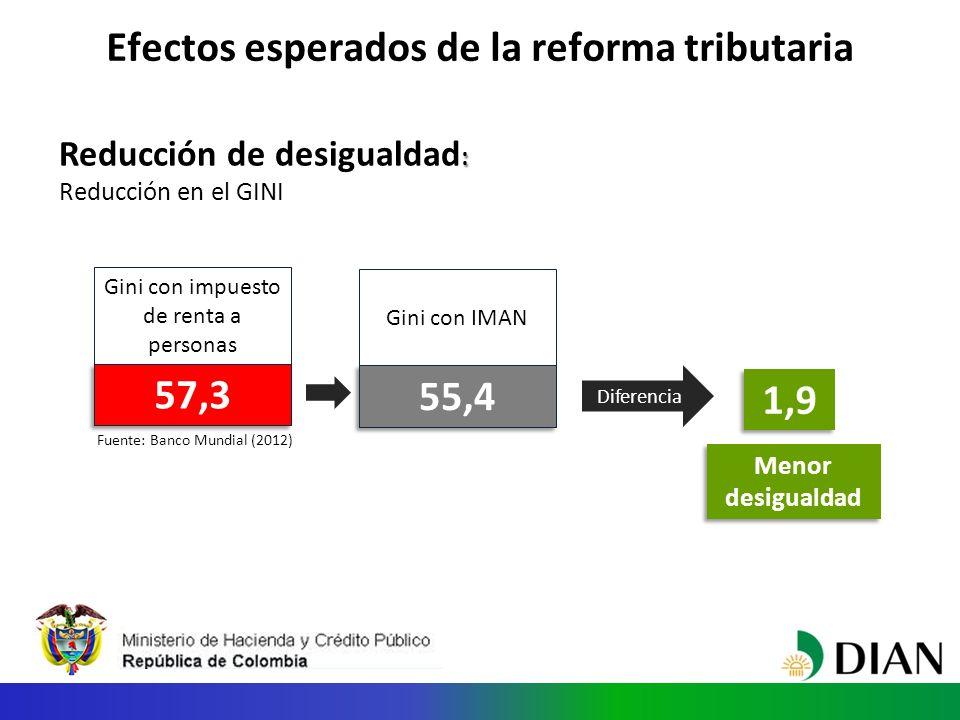 Efectos esperados de la reforma tributaria : Reducción de desigualdad : Reducción en el GINI Gini con impuesto de renta a personas naturales actual 57,3 Gini con IMAN 55,4 Diferencia 1,9 Menor desigualdad Fuente: Banco Mundial (2012)