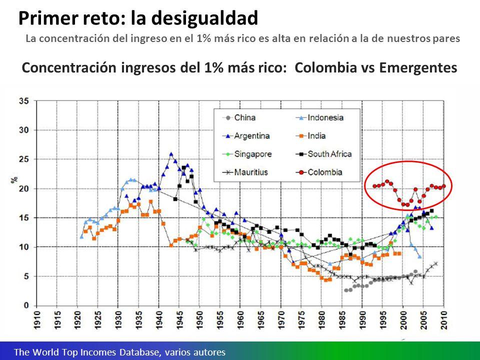 Concentración ingresos del 1% más rico: Colombia vs Emergentes Primer reto: la desigualdad The World Top Incomes Database, varios autores La concentración del ingreso en el 1% más rico es alta en relación a la de nuestros pares