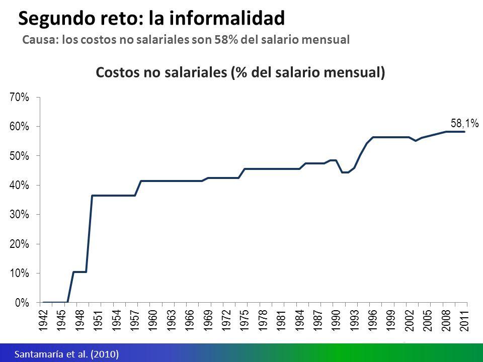 Informalidad en América Latina (empleador no aporta a SS) Colombia tiene tasas muy altas de informalidad laboral en el contexto regional Segundo reto: la informalidad SEDLAC (CEDLAS y Banco Mundial, 2011)