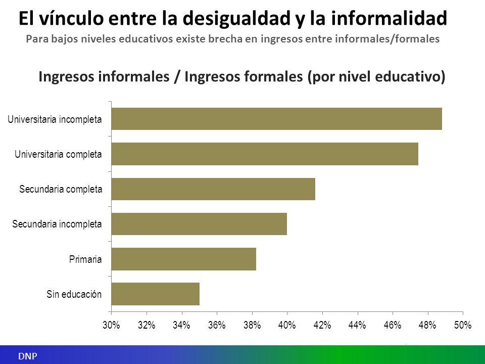 Ingresos informales / Ingresos formales (por nivel educativo) Para bajos niveles educativos existe brecha en ingresos entre informales/formales El vínculo entre la desigualdad y la informalidad DNP